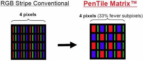 samsung_oled_pentile_matrix_comparison
