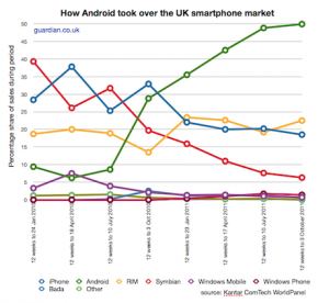 android-growth-uk