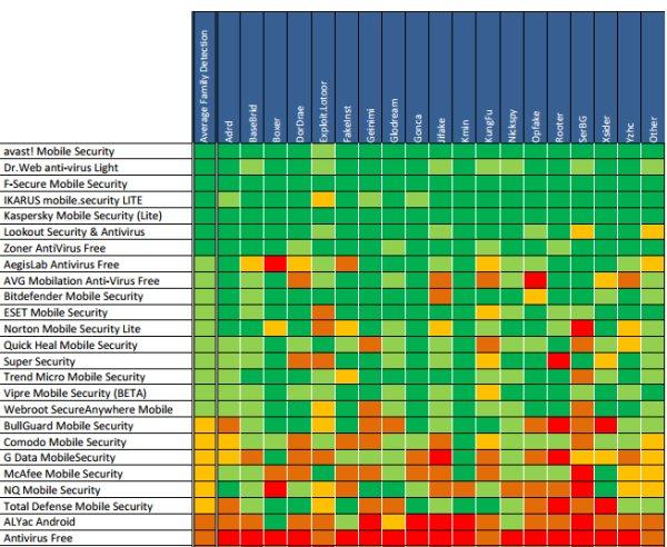 Android anti-malware chart