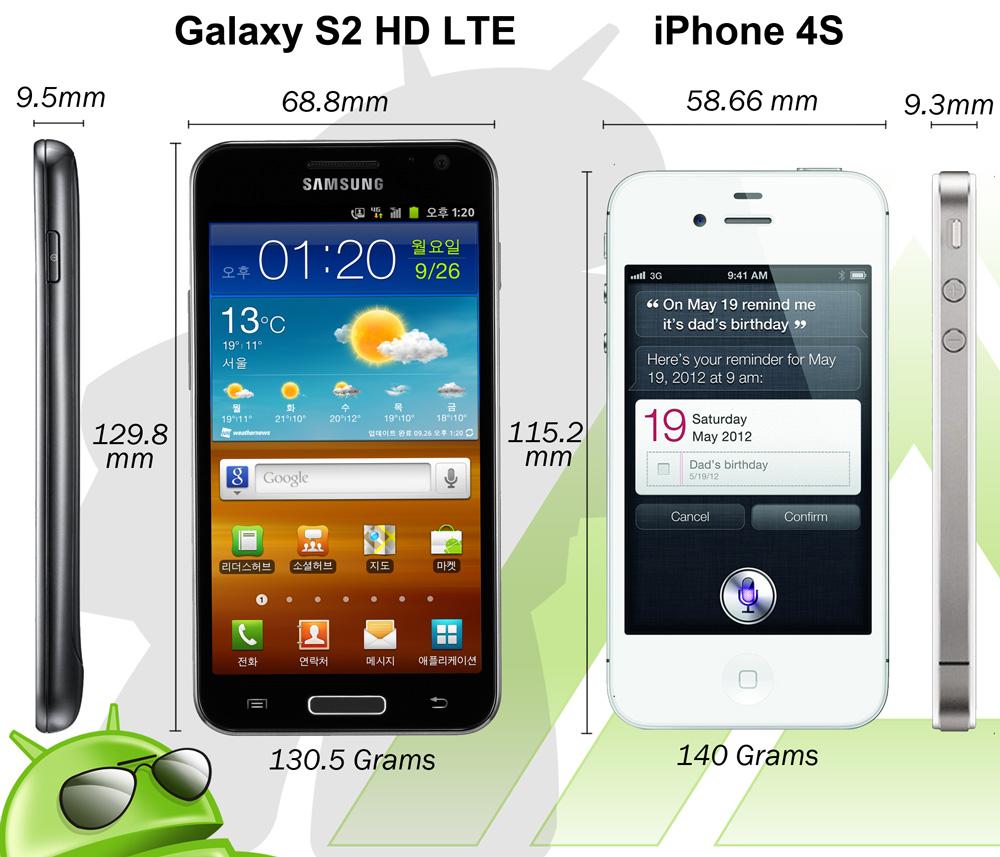 Samsung Galaxy S2 HD LTE Vs Apple IPhone 4S