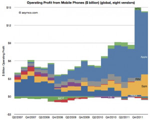 Samsung profits, Apple