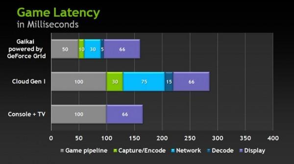 gfgrid-latency-chart