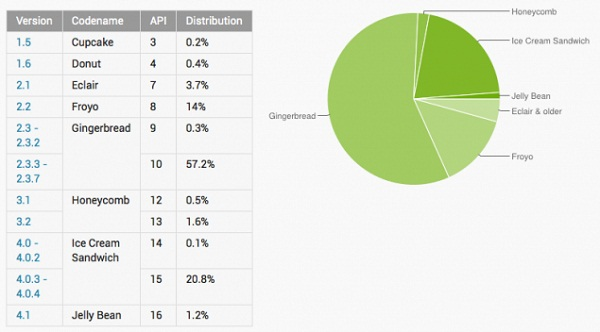 Android-Distribution-For-9-4-12-635x352