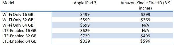 apple ipad 3 vs amazon kindle fire HD price