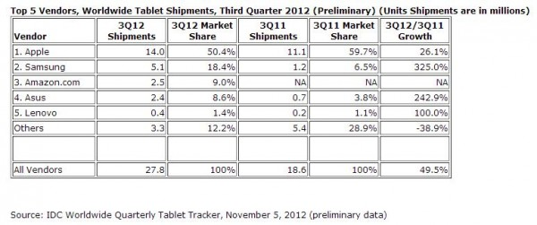 idc market share table