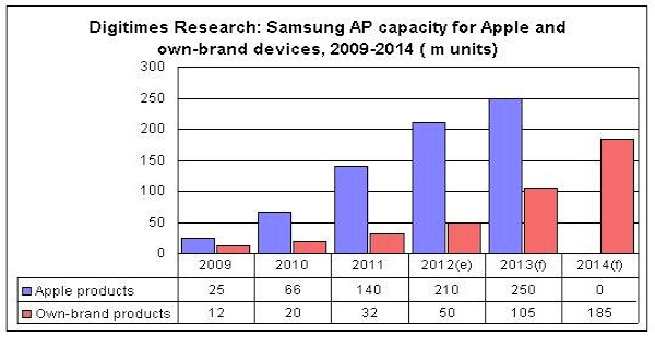 Samsung chips Apple products