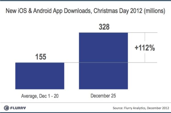 AppDownloads_XmasDay_2012-resized-600
