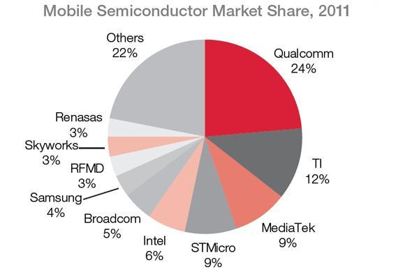 processor market share 2011