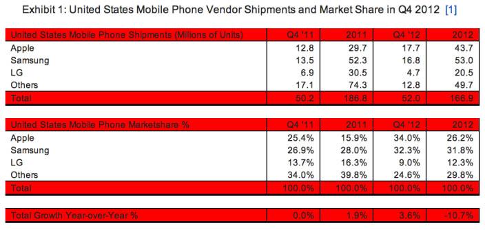 apple-samsung-smartphone-sales-q4-2012
