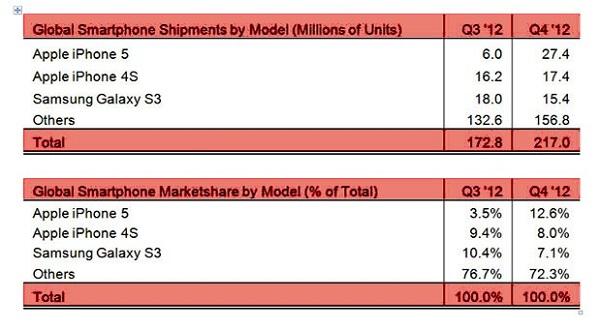 iphone 5 strategy analytics