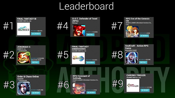 Best RPGs for Android - Leaderboard