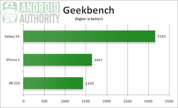 Galaxy S4 Geekbench benchmark