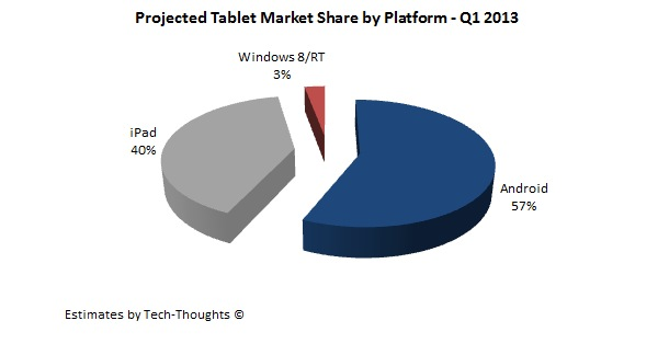 Tablet market share Q1 2013