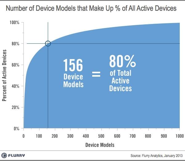 Flurry device models