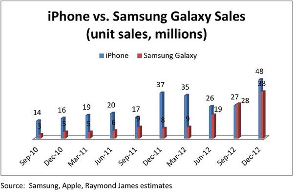iPhone vs Galaxy sales 1
