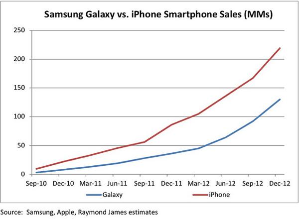 iPhone vs Galaxy sales 2