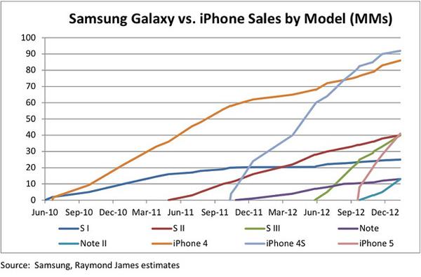 iPhone vs Galaxy sales 3