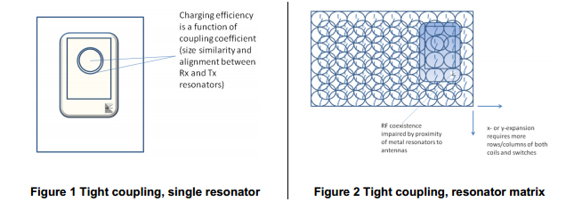 Qi tight coupling resonators