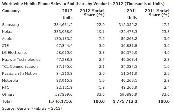 Worldwide Handset Sales 2012 and 2011