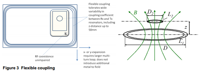 loose coupling resonators