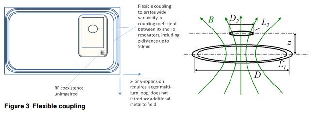 loose coupling resonators