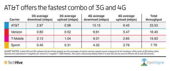 America's carrier speeds benchmarked, AT&T's 3G/4G combo declared the winner