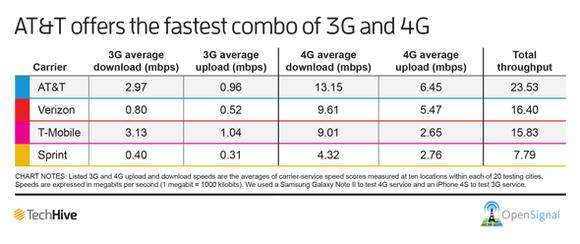 AT&T 3G/4G speeds