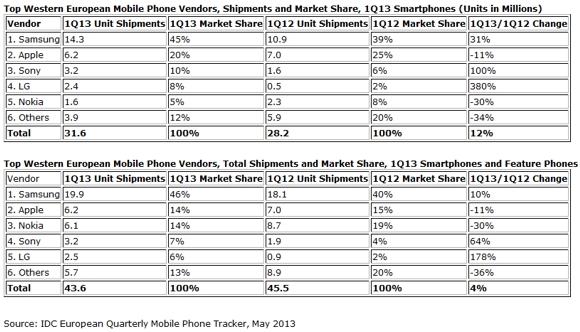 Samsung-Apple-Sony-smartphone-market-Western