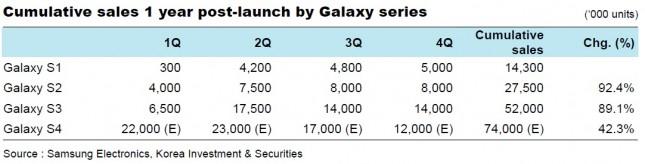 Galaxy series sales