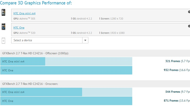 HTC One Mini benchmark