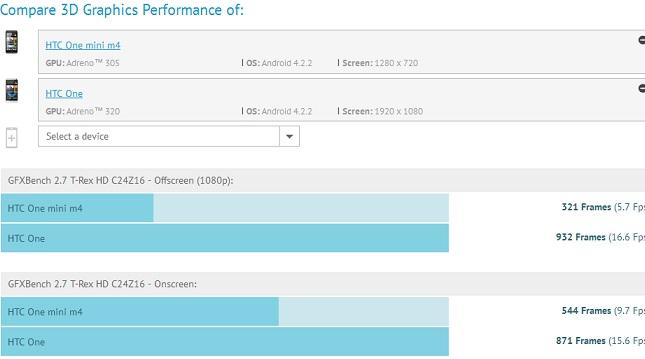 HTC One Mini benchmark