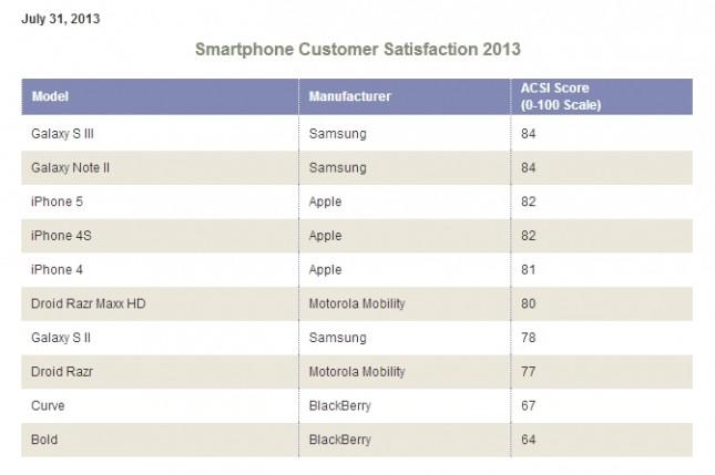 American-Customer-Satisfaction-Index 2013
