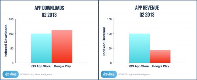 Google Play vs Apple Store Q2 2013