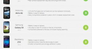 Smartphone Repairability Scores - iFixit 18 000868