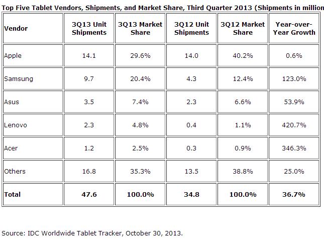 top_tablet_vendors_Q32013