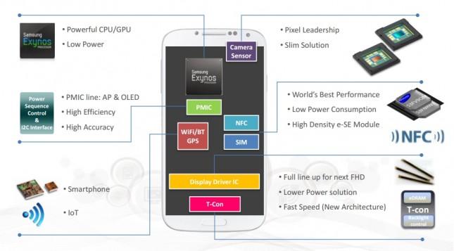 Samsung mobile components portfolio
