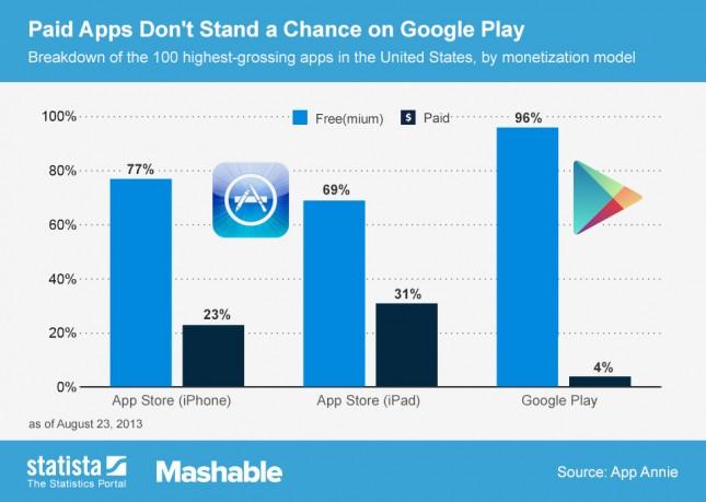 paid-vs-free-app-success