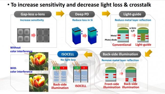 samsung 16mp isocell sensor 2
