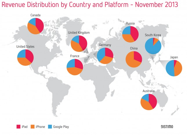 Distimo Revenue Distribution Country Apps Platform Globally 2013