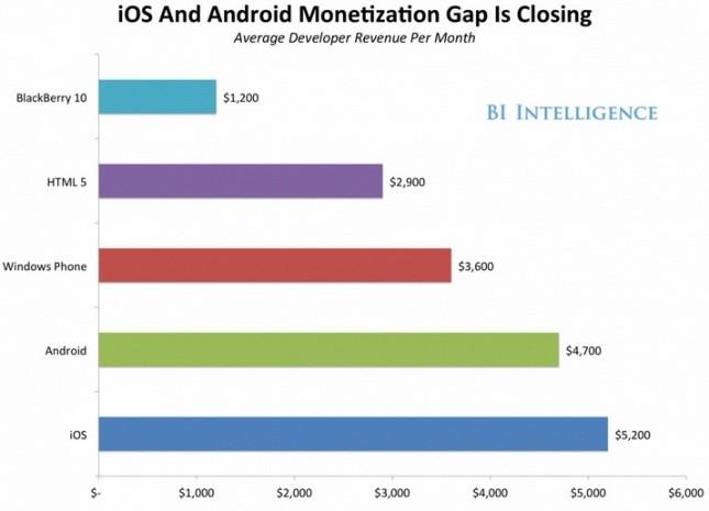 android-ios-monetization-gap