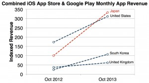iOS App Store vs Google Play Monthly App REvenue