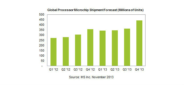 processor shipments 2012 and 2013-645px