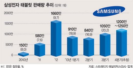 Samsung tablet sales for 2010, 2011, 2012, Q12013, Q22013, Q32013, Q42014 | Image credit: FNN News