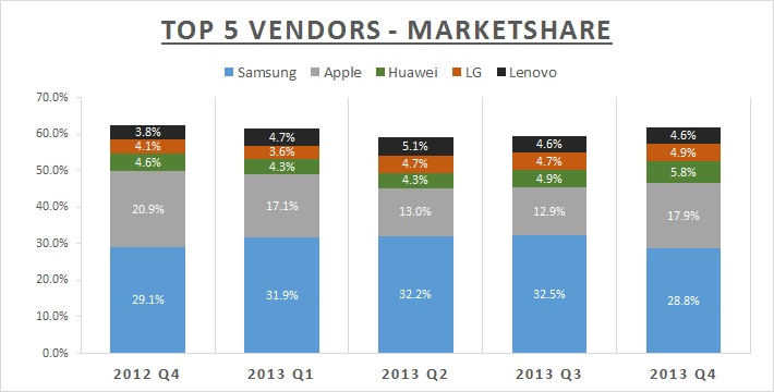 2013 Marketshare by Quarter