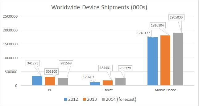 Device Shipments 2013
