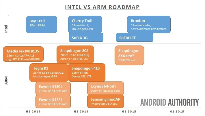 Intel vs ARM roadmap