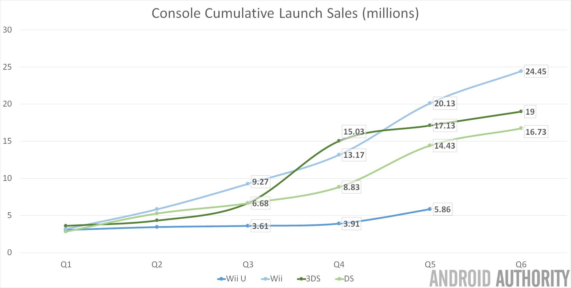 Nintendo Hardware Launch Sales 2000px
