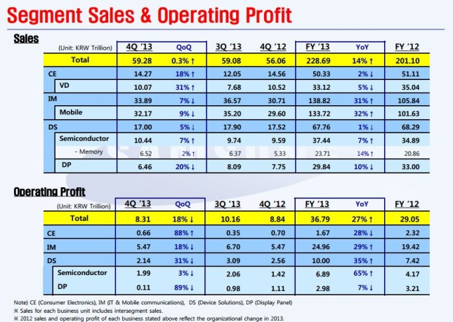 Samsung sales and profits 2013