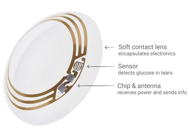 google smart lens 2