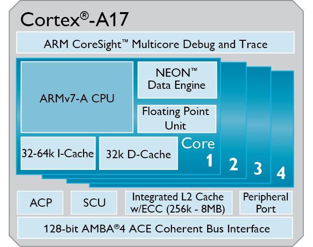 Cortex_A17